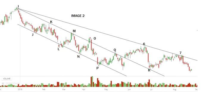 Trendline Trading Strategy