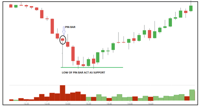 Pin bar act as support and resistance