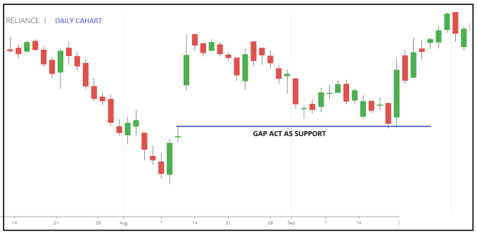 GAP act as Support and Resistance