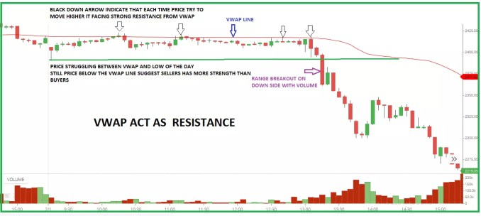Price action and volume confirm the support and resistance