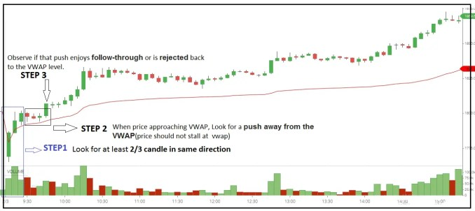 What is the VWAP Trading Strategy?