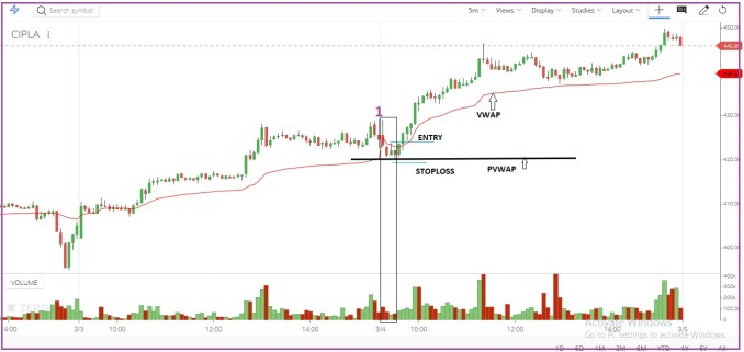 ENTRY PROCESS in VWAP Trading