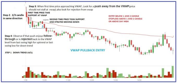 VWAP First Pullback