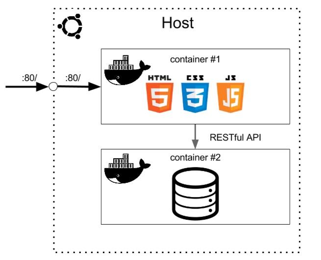 Взаимодействие Docker контейнеров
