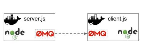 Как использовать ZeroMQ с Docker