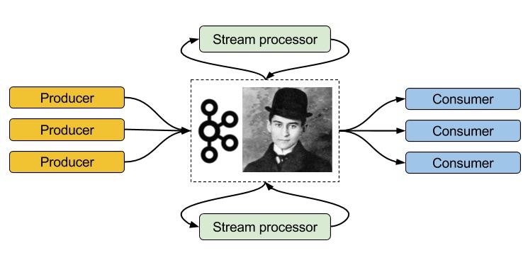 Краткое введение в Apache Kafka