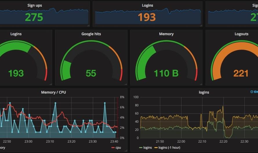 Визуализация данных мониторинга с Grafana