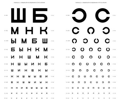 Таблице Сивцева