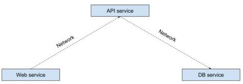 Воображаемое распределённое приложение, в котором сервисы общаются по сети напрямую