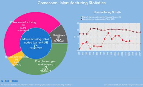 Manufacturing Statistics – Cameroun