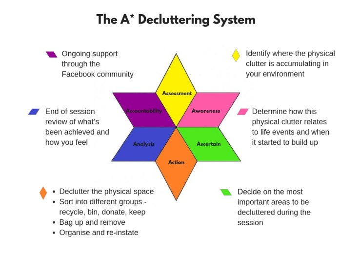 Website - The AStar Decluttering System