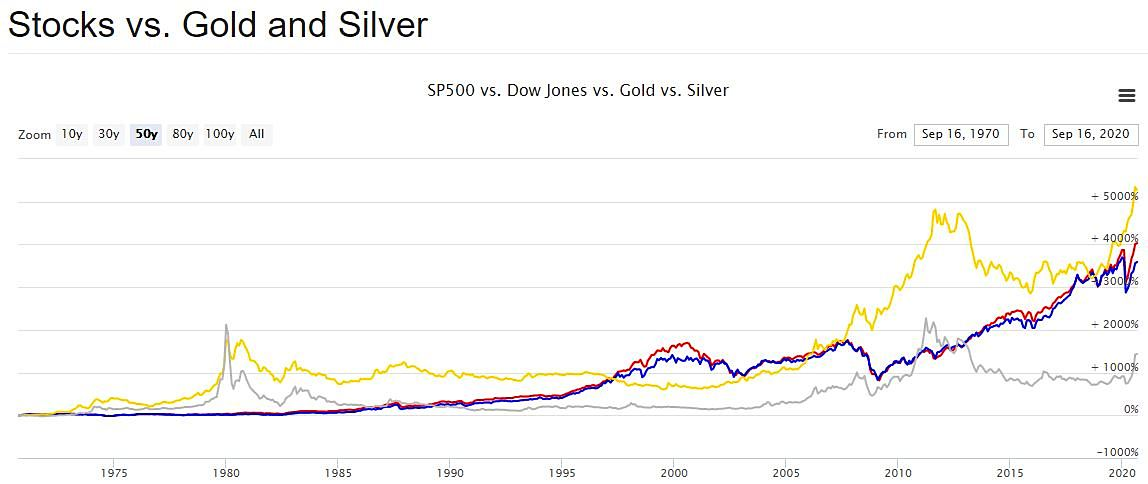 50-year chart of Stocks vs Gold & Silver