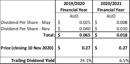 JMS dividend breakdown