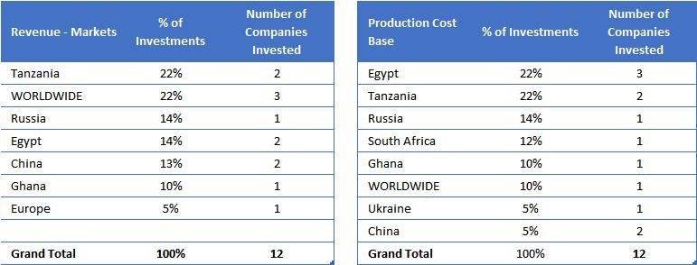 Investments' Revenue Markets vs Production Cost Base