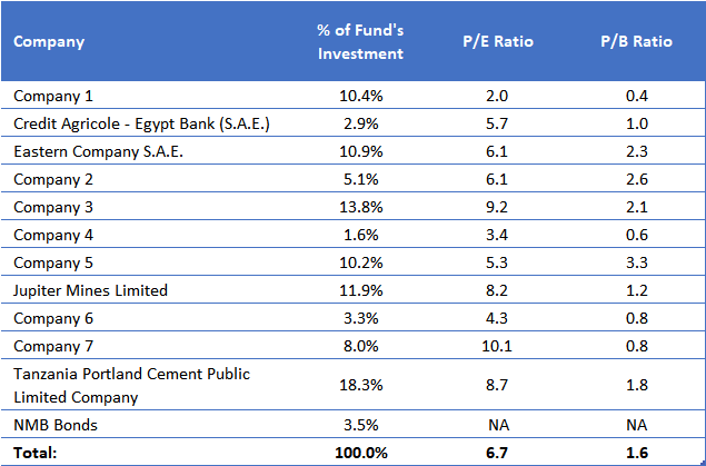 DDD Fund Investment Valuations