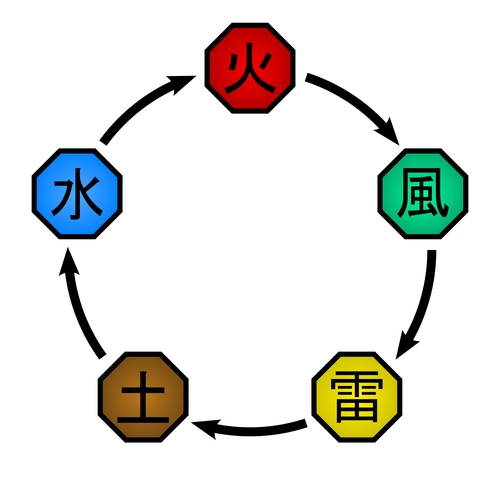 The Five Basic Elemental Chakra Natures from the Naruto anime series (Fire, Wind, Lightning, Earth, Water)