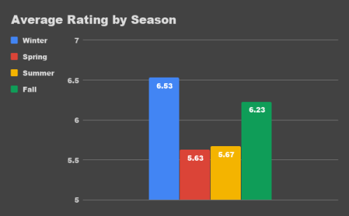 A graph depicting DoubleSama's average rating by season