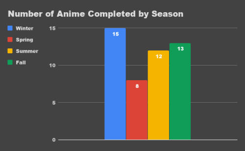 A graph depicting DoubleSama's number of anime completed by season