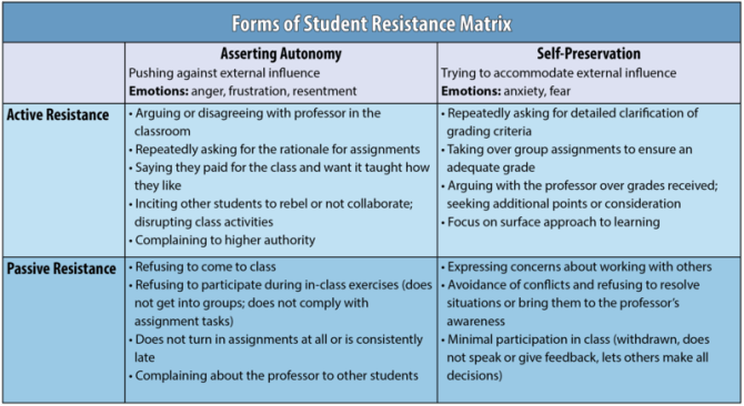 forms of student resistance