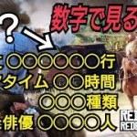 (狂気)数字で見るRDR2 作り込みが凄いってレベルじゃねえぞこれ… 頭おかしい! レッドデッドリデンプション2 Red Dead Redemption2 レッドデッドオンライン PS4 最新情報
