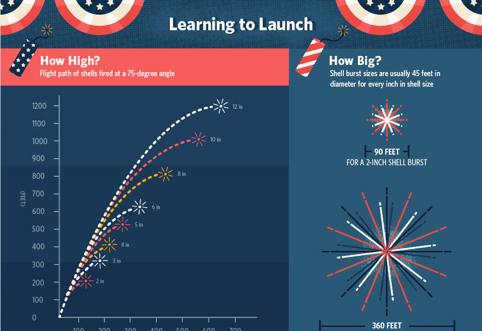 How fireworks work…what makes fireworks pop?