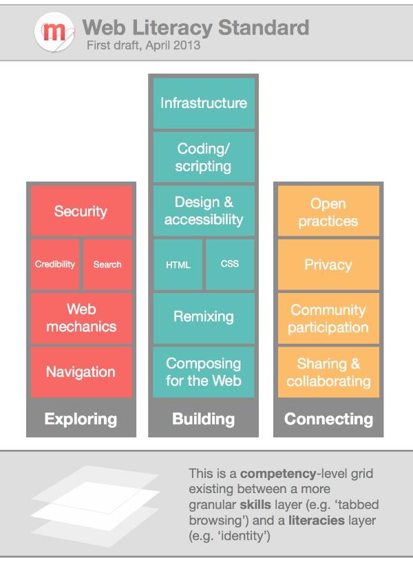 Mozilla Web Literacy Standard - first draft