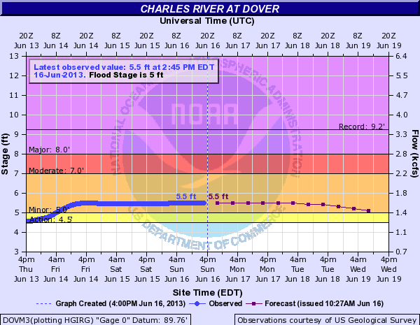 dover flood level