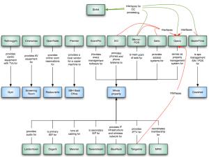 Logical Diagram | Doug Geiger