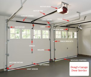 Products | Doug's Garage Door Service