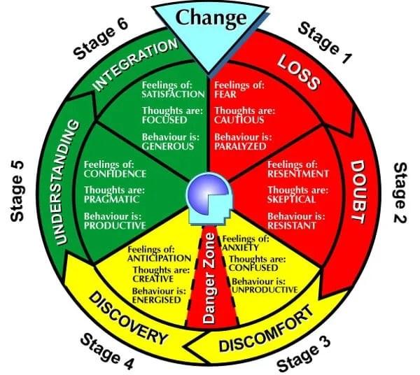 change-cycle1