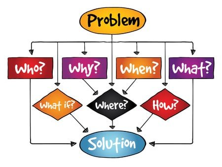 37226366 - problem solution flow chart with basic questions, business concept
