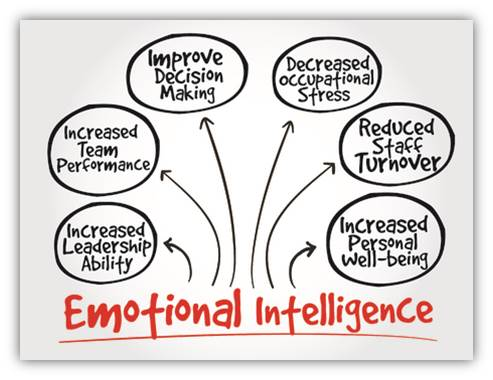 emotional intelligence, leadership, business, management
