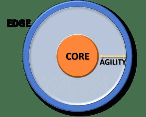 Diagram of core-edge-agility