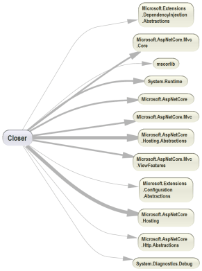 ndepend static analysis tool dependency diagram