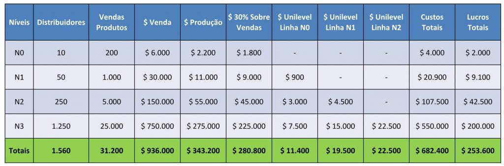 tabela crescimento unilevel marketing multinível