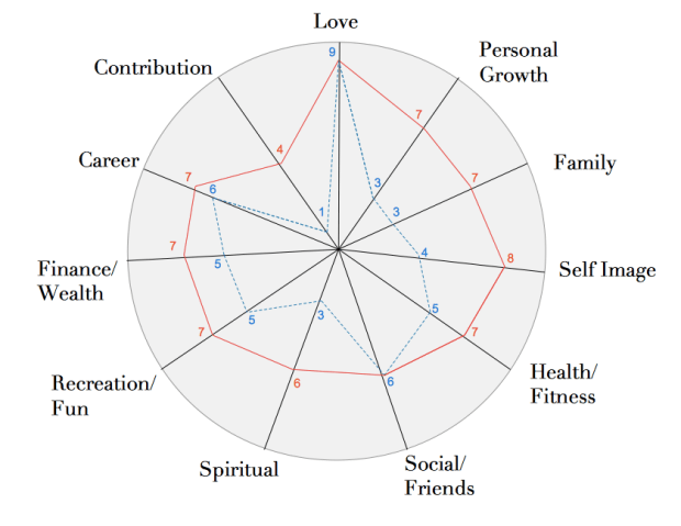 Life Wheel before and after life coaching