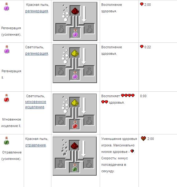 как сделать зелье в майнкрафте 1.7.2 #6