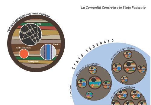 La comunità concreta e lo Stato federato, disegno di Laura Canali