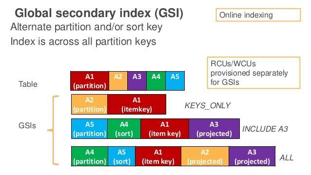 DynamoDB-Secondary-Index