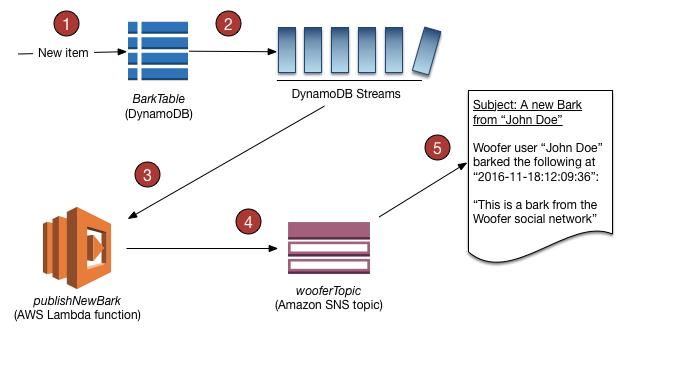 DynamoDB-Tutorial