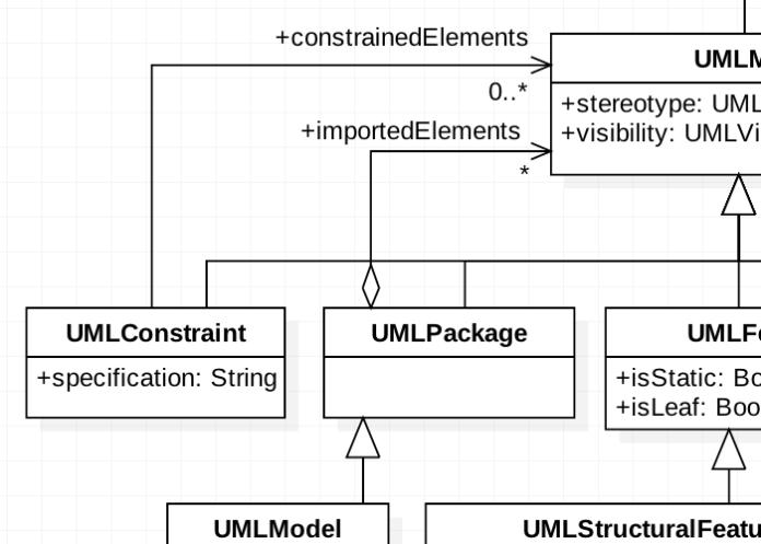 Free uml diagram tool- ER Diagram