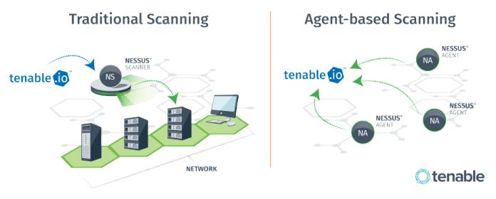 Tenable Nessus Download Comparison