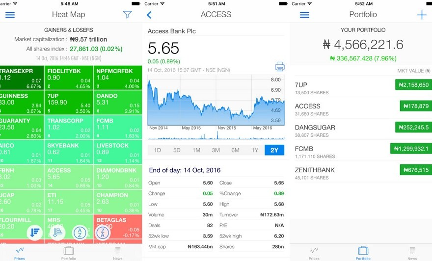 Nigerian Stock Market Prices & Reports For Top Gainers & Losers