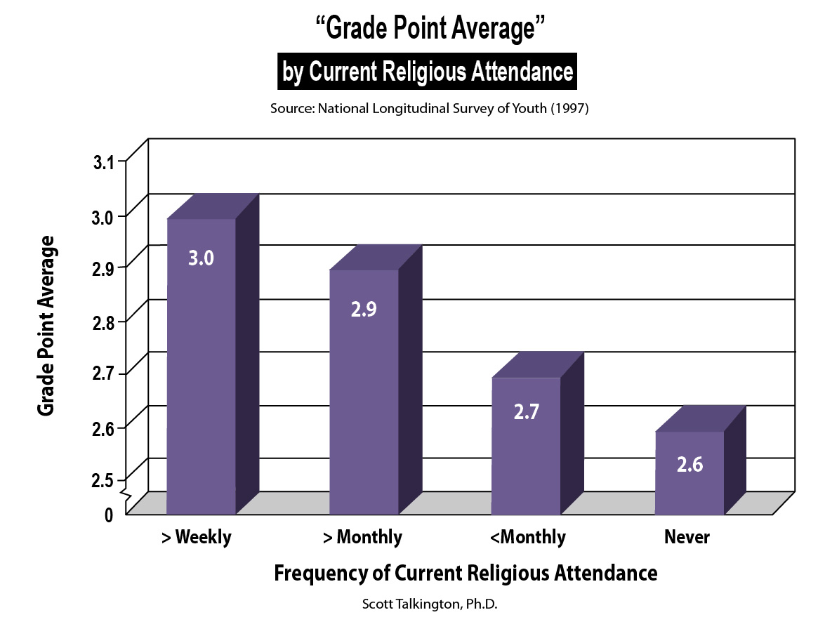 Download Current Religious Attendance Chart Free