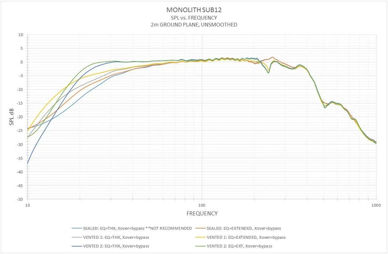 Monolith By Monoprice 12 Thx Ultra Certified 500 Watt Powered Subwoofer