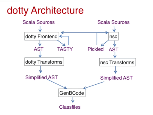 Image result for dotty architecture scala