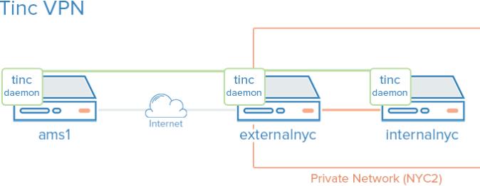 What is Tinc VPN