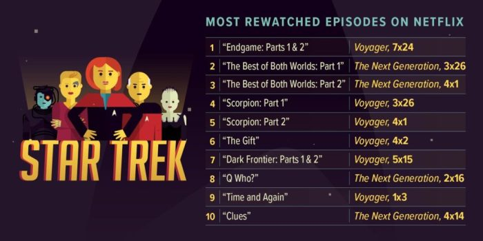 Star Trek on Netflix - Top Episodes