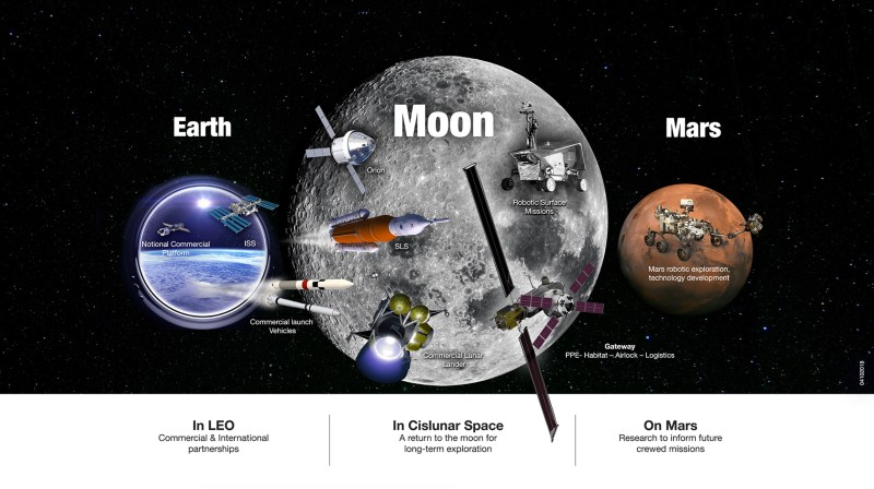 NASA's Exploration Campaign includes US leadership in low-Earth orbit, in orbit around the Moon and on its surface, and at destinations far beyond, including Mars. Credits: NASA