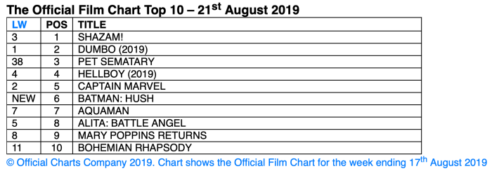 Official Film Chart for the week ending 17th August 2019